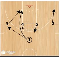 Basketball Play - Duke 1-4 High