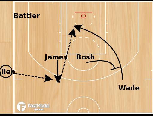 Basketball Play - Lebron Miami Heat SLOB