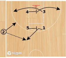 Basketball Play - Iowa State Box Wing Flare
