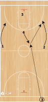 Basketball Play - Valpo Bryce Drew Game Winning Play
