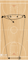 Basketball Play - Indiana Full Court Line Cross