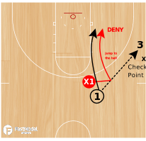 Basketball Play - Pressure Man Tips - Playing The Cutter