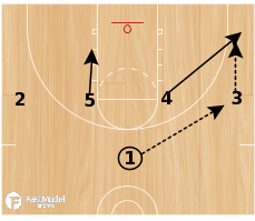 Basketball Play - Cibona Zone Ballscreen
