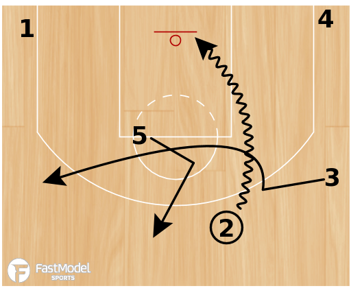 "Basketball Play - Boston Celtics ""AI Brush"""