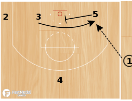 "Basketball Play - Boston Celtics ""Punch Rip Turn"""