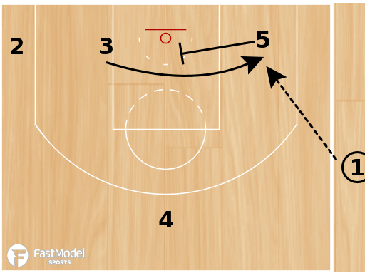 "Basketball Play - Boston Celtics ""Punch Rip Turn"""
