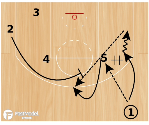 "Basketball Play - Boston Celtics ""Flip Flare"""
