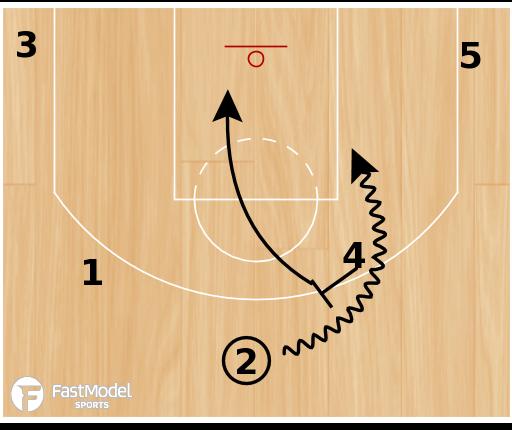 "Basketball Play - Boston Celtics ""Flips"""