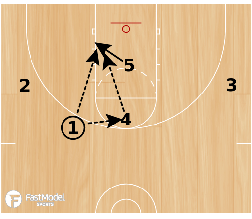 Basketball Play - Huddle 5 Punch