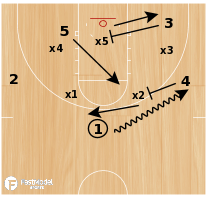 Basketball Play - 'Nova - Zone Set