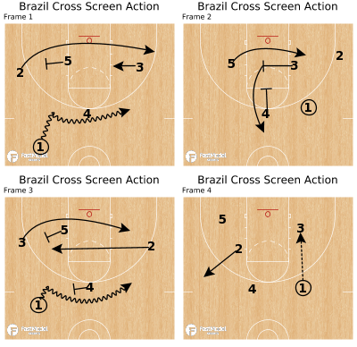 Basketball Play - Brazil Cross Screen Action