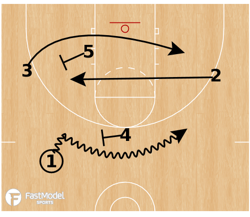 Basketball Play - Brazil Cross Screen Action