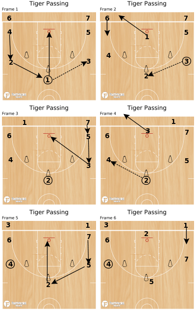 Basketball Play - Tiger Passing
