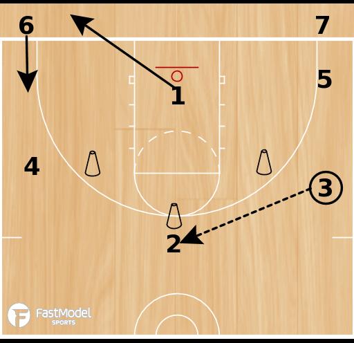Basketball Play - Tiger Passing