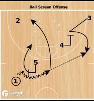 Basketball Play - Kansas Jayhawks Ball Screen Offense