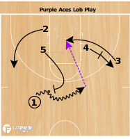 Basketball Play - Evansville Lob Play