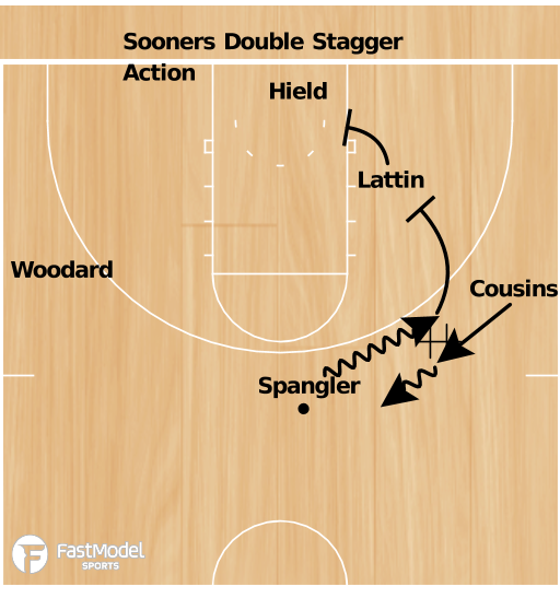 Basketball Play - Oklahoma Sooners Double Stagger