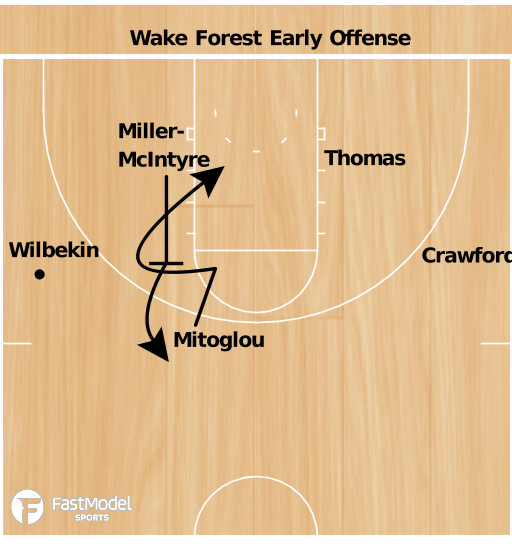 Basketball Play - Wake Forest Early Offense