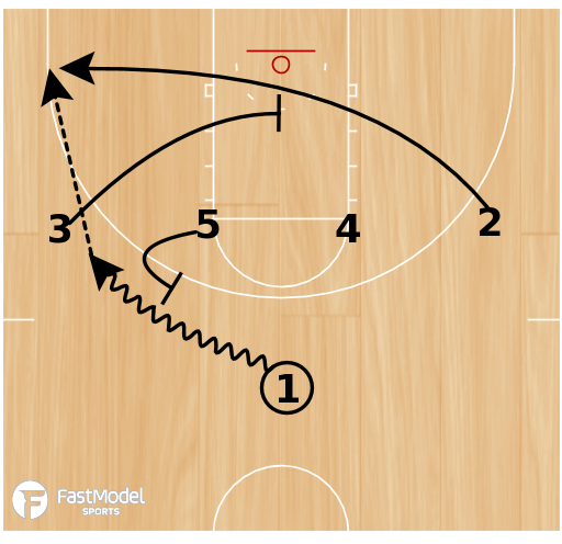 Basketball Play - Late Game Situations