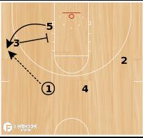 Basketball Play - 5 Corner (Backdoor/Dbl Screen)