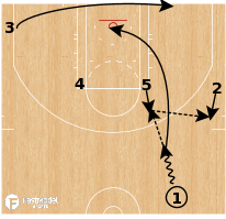 Basketball Play - Memphis Grizzlies - Horns Elevator Lob