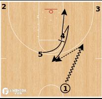 Basketball Play - Valparaiso - Zipper Exit Stagger