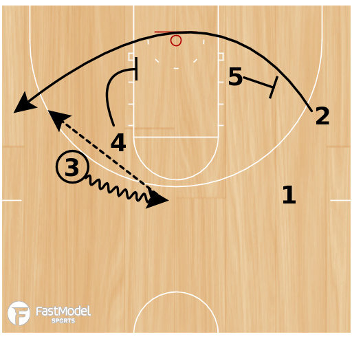 Basketball Play - Play of the Day 01-31-2012: Handoff Stagger