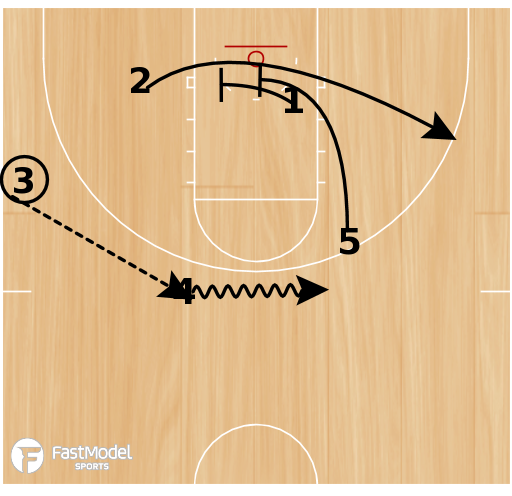 Basketball Play - UCLA- Backscreen stagger
