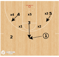 "Basketball Play - Yale ""Zone Flare"""
