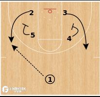 """Basketball Play - Yale """"Floppy-UCLA Entry"""""""