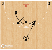 "Basketball Play - Yale ""Horns Rip Turn Double"""