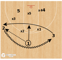 "Basketball Play - Yale ""Lob vs Zone"""