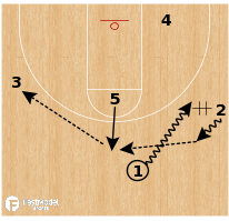 "Basketball Play - Yale ""Screen the Screener"""