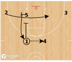 Basketball Play - Slovenia Flex Handoff
