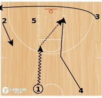 Basketball Play - Backdoor Cut out of transition