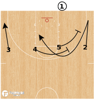 Basketball Play - Stetson 1-4 High BLOB