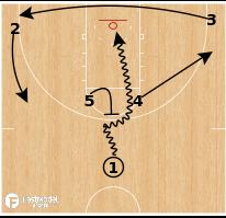 Basketball Play - FGCU Horns to ISO Ball-Screen