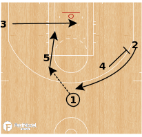 Basketball Play - New Orleans Pelicans - Hook Double Rip