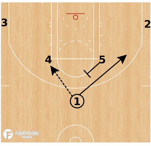 Basketball Play - Los Angeles Lakers - Horns Stagger Handoff