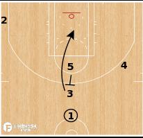 Basketball Play - Oklahoma City Thunder - Stack 35 Down