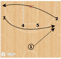 Basketball Play - Gonzaga UCLA Down Pop
