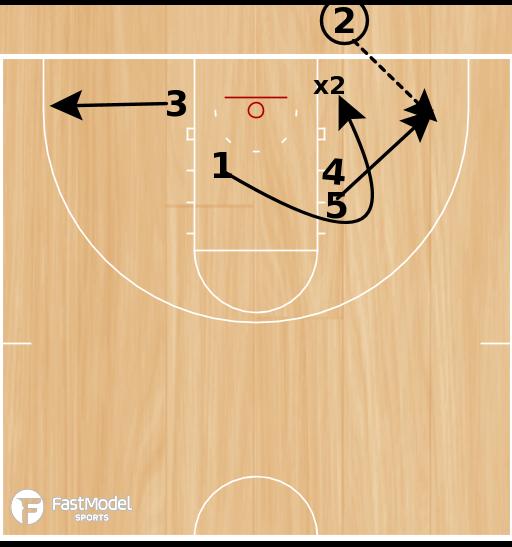 Basketball Play - Williams-HandOff