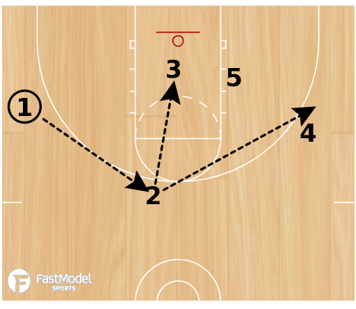 Basketball Play - Double Low Motion Entries