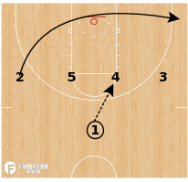 Basketball Play - NC State 1-4 High Curl Elevator