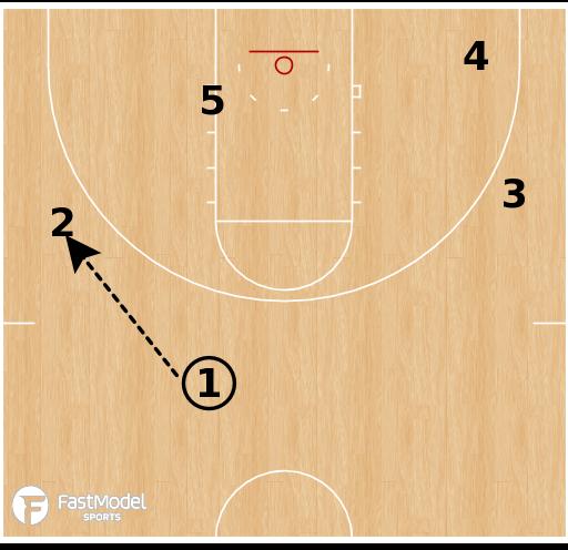 Basketball Play - Sac State Cross Screen/Down Screen