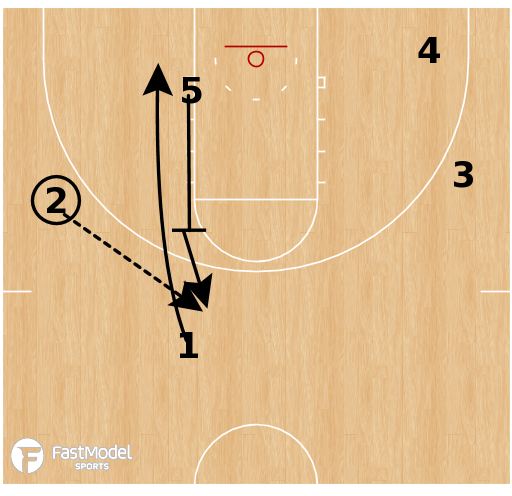 Basketball Play - Sac State Cross Screen/Down Screen