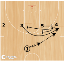 Basketball Play - Twist Need 3