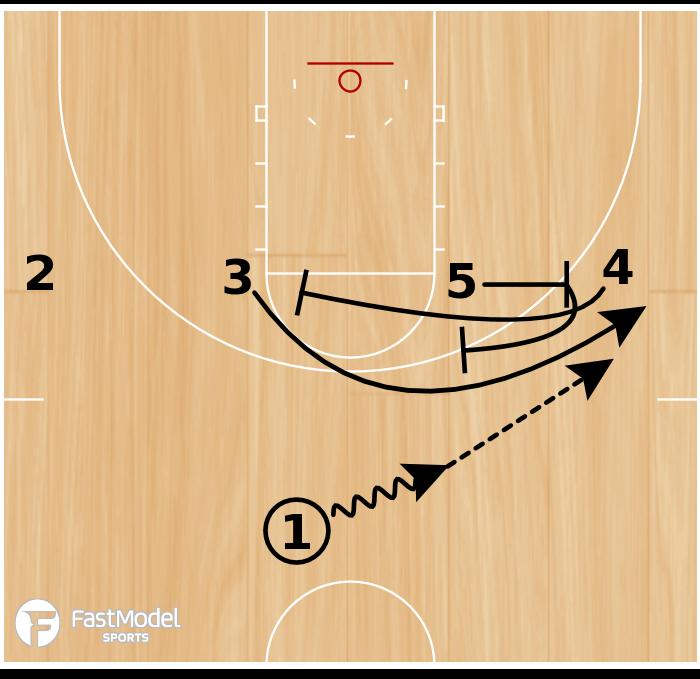 Basketball Play - Twist Need 3