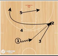 Basketball Play - Duke Pin Down