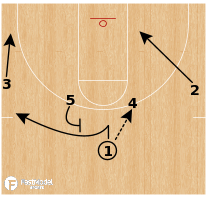 "Basketball Play - Iona ""1-4 High Rip"""